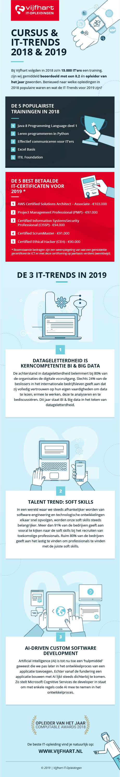 Infographic Populaire IT Trainingen