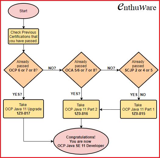 Java certificering