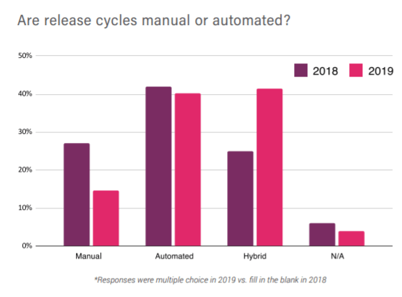 releasecycli manual or automated