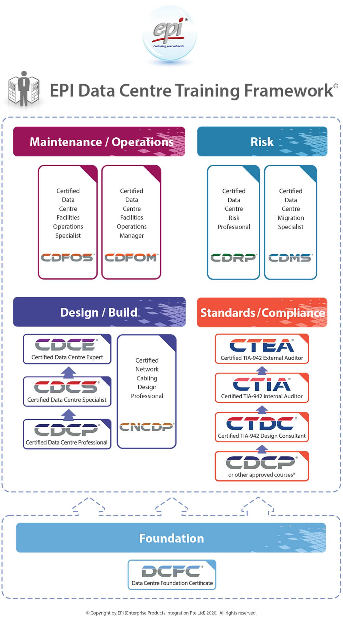 EPI datacenter Training Framework